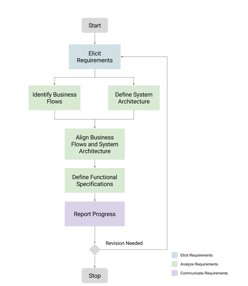 Business analysis framework it consulting eyana mallari business analysis activities in it consulting malvernweather Choice Image