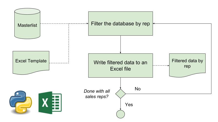 Split Excel files using Python   Eyana Mallari